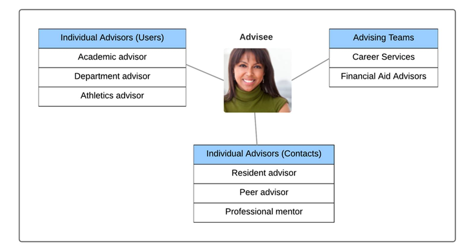 A diagram of Success Teams with the Advisee in the center and 3 branches: Individual Advisors (Users), Advising Teams, and Individual Advisors (Contacts). The Individual Advisors (Users) branch includes Academic advisor, Department advisor, and Athletics advisor. The Advising Teams branch includes Career Services and Financial Aid Advisors. The Individual Advisors (Contacts) branch includes Resident advisor, Peer advisor, and Professional mentor.