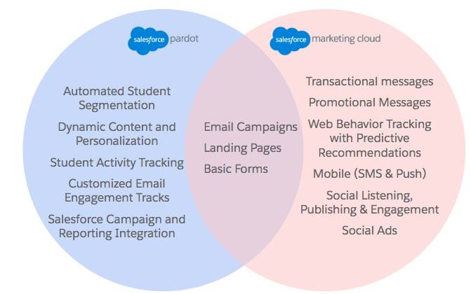 A Venn diagram comparing and contrasting marketing automation features of Marketing Cloud and Pardot. Pardot features include automated student segmentation, dynamic content and personalization, student activity tracking, customized email engagement tracks, and Salesforce Campaign and reporting integration. Marketing Cloud features include transactional messages, promotional messages, web behavior tracking with predictive recommendations, mobile (SMS & push), social listening, publishing, and engagement, and social ads. Shared features include email campaigns, landing pages, and basic forms.