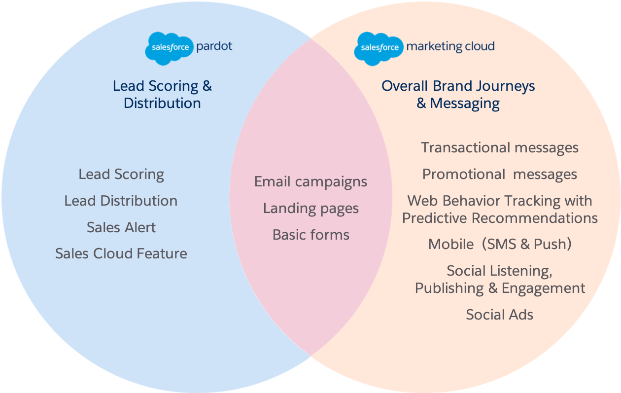 A Venn diagram compares Pardot automation features to Marketing Cloud automation features. Pardot features include: lead scoring, lead distribution, sales alert, and Sales Cloud feature. Marketing Cloud features include transactional messages, promotional messages, web behavior tracking with predictive recommendations, mobile (SMS and push), social listening, publishing and engagement, and social ads. Shared features include email campaigns, landing pages, and basic forms.