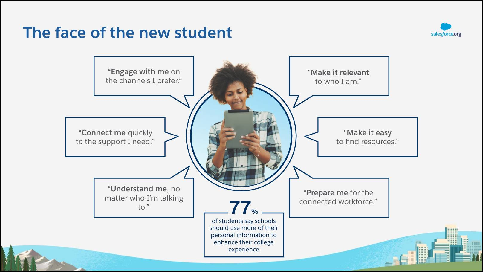 "The face of the new student features a student that voices the following needs: ""Engage with me on the channels I prefer"", ""Make it relevant to who I am"", ""Make it easy to find resources"", ""Prepare me for the connected workforce"", ""Understand me, no matter who I'm talking to"", Connect me quickly to the support I need"". 77% of students say schools should use more of their personal information to enhance their college experience."