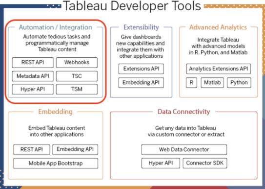 Diagram showing the Tableau developer tools with the automation and integration category highlighted.