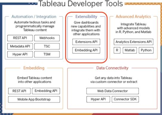 Diagram showing the Tableau developer tools with the extensibility category highlighted.