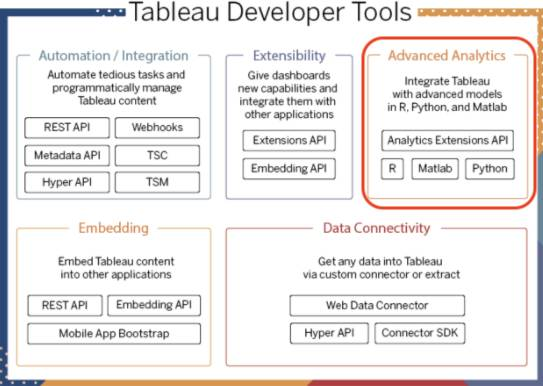 Diagram showing the Tableau developer tools with the advanced analytics category highlighted.