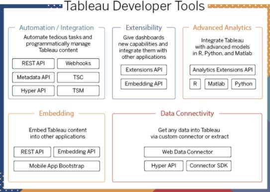Diagram showing the Tableau developer tools divided into categories: automation and integration, extensibility, advanced analytics, embedding, and data connectivity.