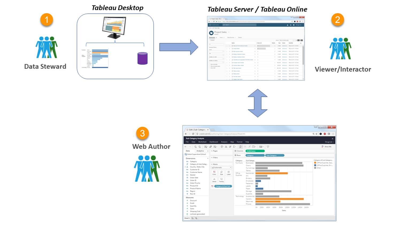 Understand Roles And Workflows Unit Salesforce Trailhead