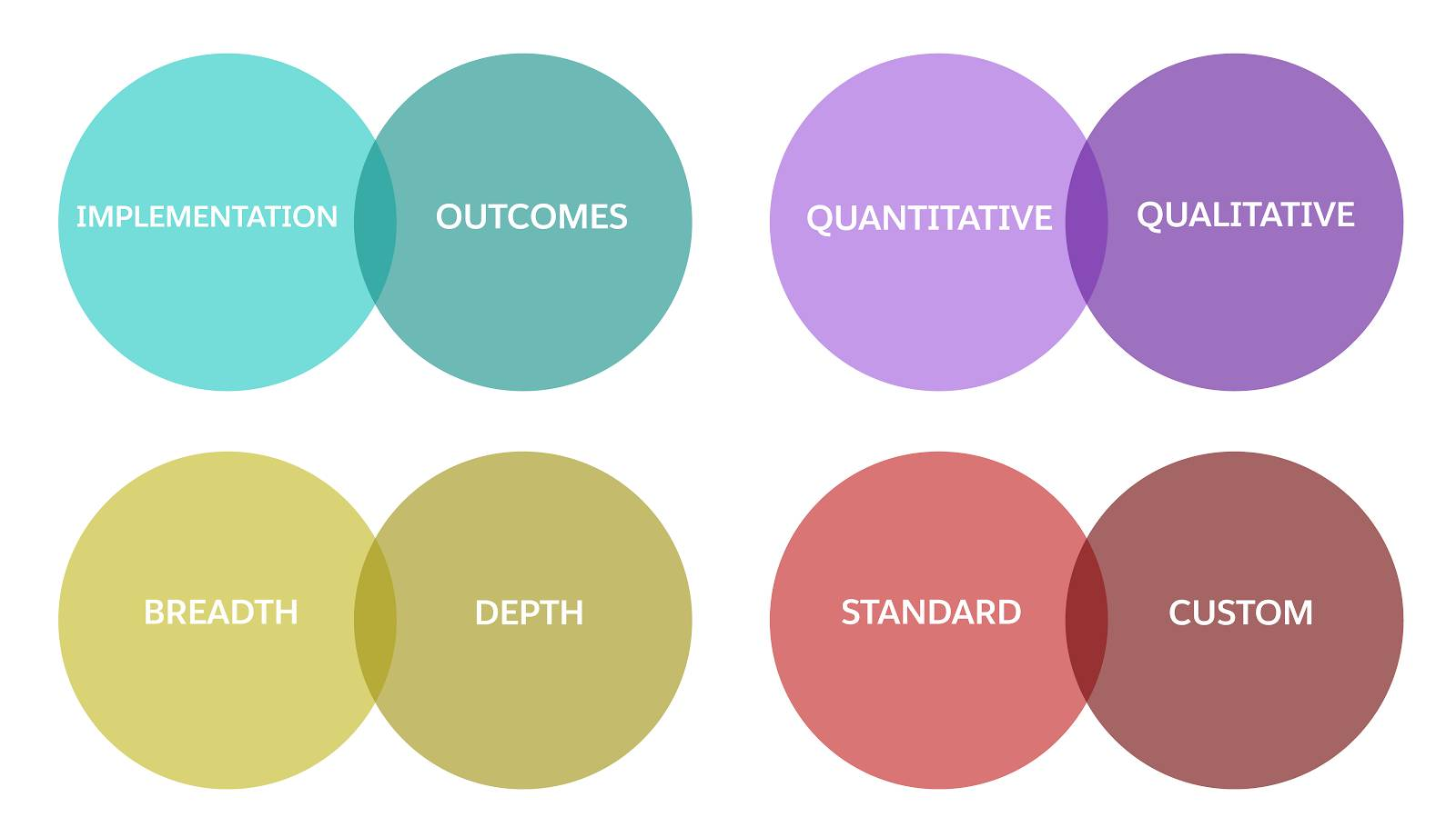 Metric categories that overlap, including Implementation and Outcome, Quantitative and Qualitative, Breadth and Depth, and Standard and Custom