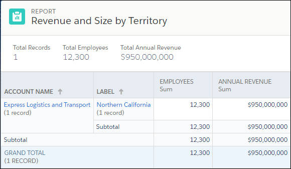 The Revenue and Size by Territory report for Ursa Major's Northern California territory