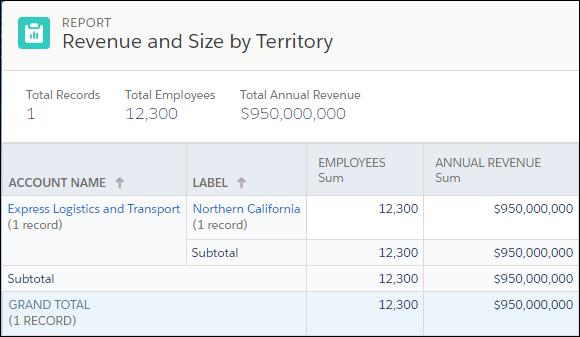 Der Bericht 'Umsatz und Größe nach Region' für die Region 'Northern California' von Ursa Major