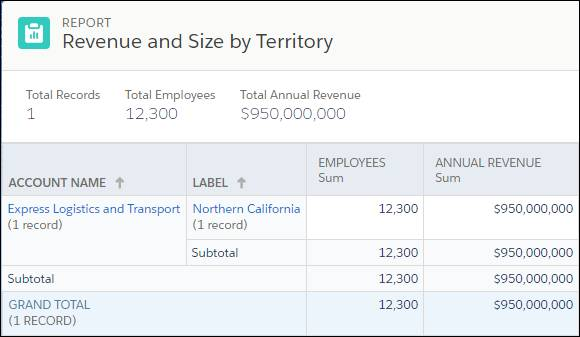 Ursa Major の [Northern California (カリフォルニア北部)] テリトリーの [Revenue and Size by Territory] レポート
