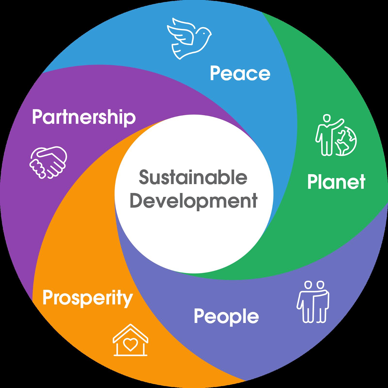 Die '5 Ps' oder Dimensionen nachhaltiger Entwicklung und ihr Zusammenspiel