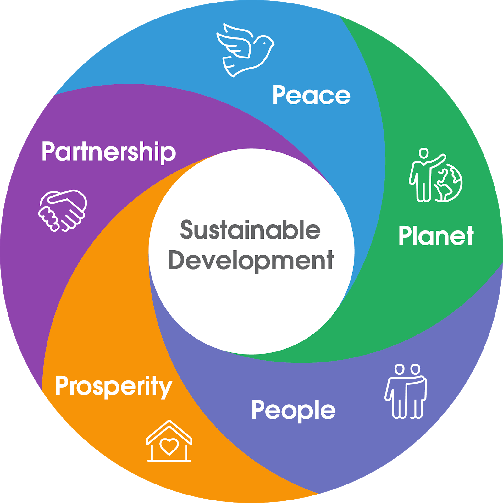 持続可能な開発の 5 P (側面) と相互関係