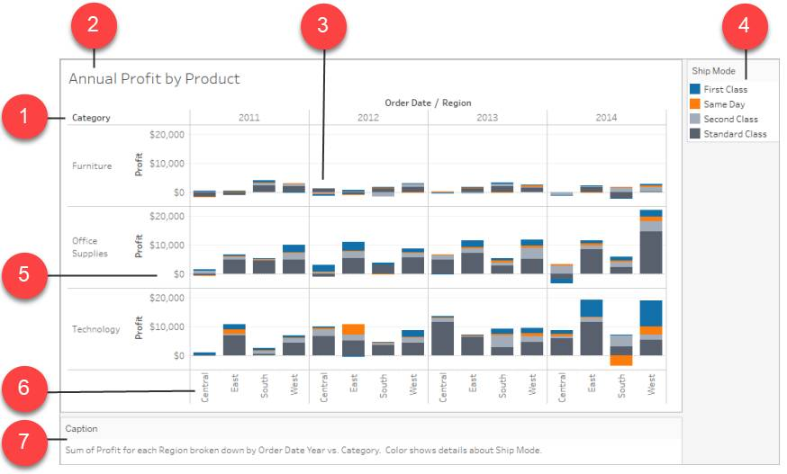 A Tableau Desktop viz showing a bar chart with labels for all the parts of the view.