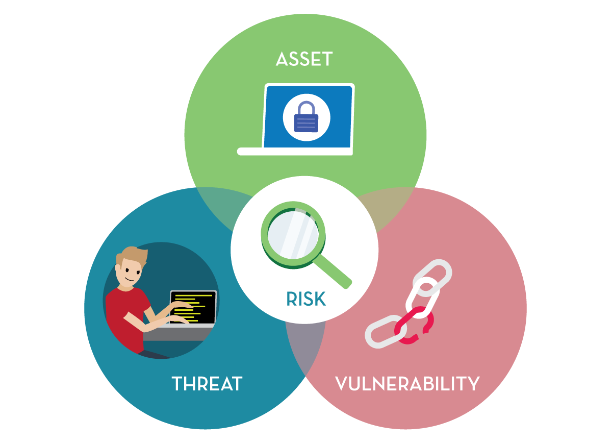 A venn diagram of three circles, each containing one word: threat, asset, and vulnerability, and the area of overlap containing the word risk.