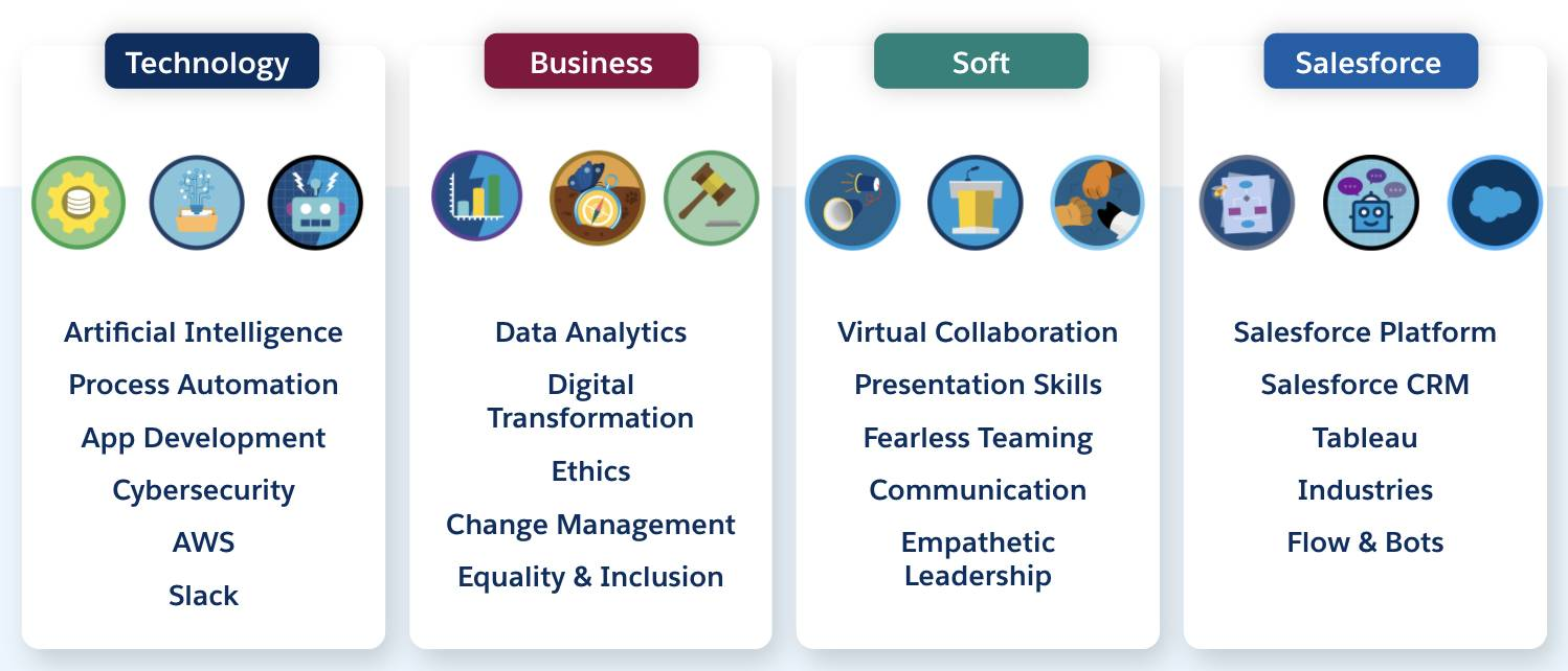 List of Technology, Business, Soft Skills, and Salesforce topics covered by Trailhead.