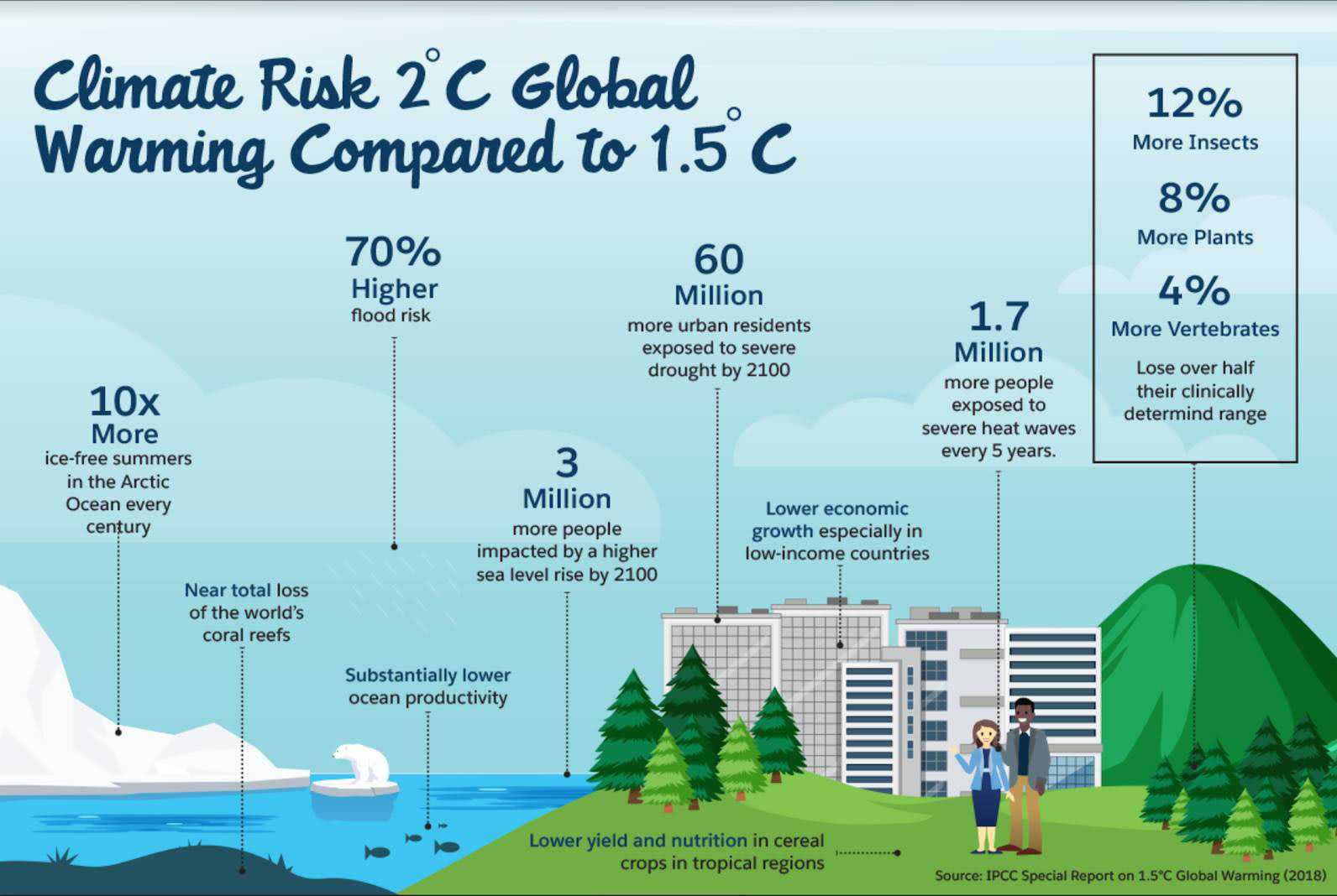 Illustration of the projected risks to the planet associated with 2° versus 1.5° Celsius increase in global temperatures.