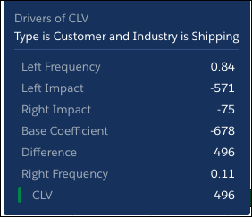A green bar represents a condition that raises CLV above the global average.