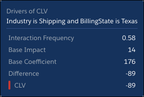 红色条表示将CLV降低到全球平均值以下的条件。