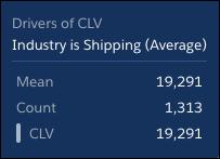 将鼠标悬停在灰色栏上,查看行业发货时平均CLV的数字。
