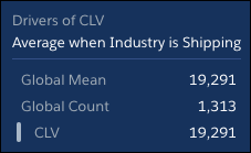 Hover over the gray bar to see numbers for the average CLV when Industry is Shipping.