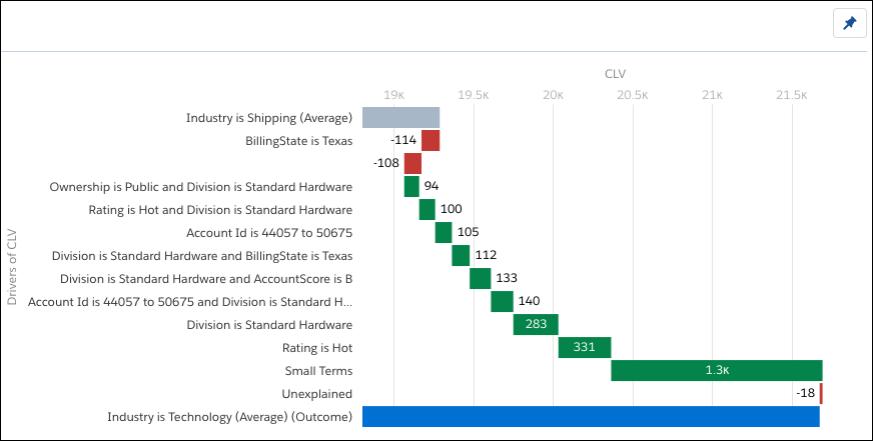 将技术CLV与运输CLV进行比较。