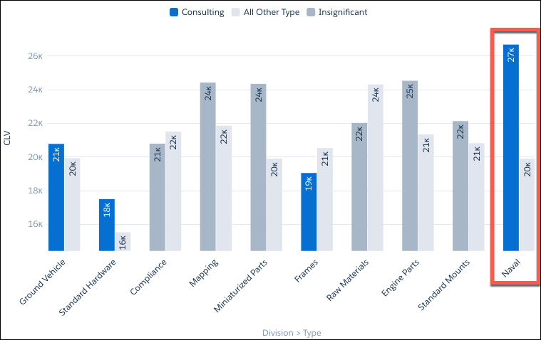 CLV by Division when Type is Consulting insight - chart