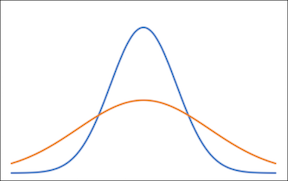 Two curves illustrating different standard deviations