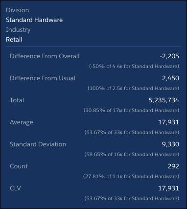 行业零售时按部门划分的CLV统计数据 - 标准硬件见解