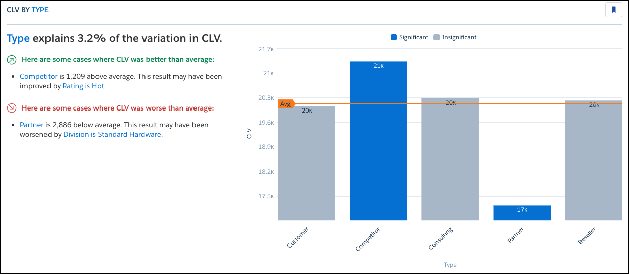 CLV by Type insight