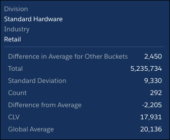 Statistics for CLV by Division when Industry is Retail - Standard Hardware insight