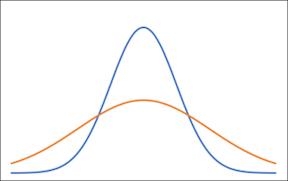 異なる標準偏差を示す 2 つの曲線
