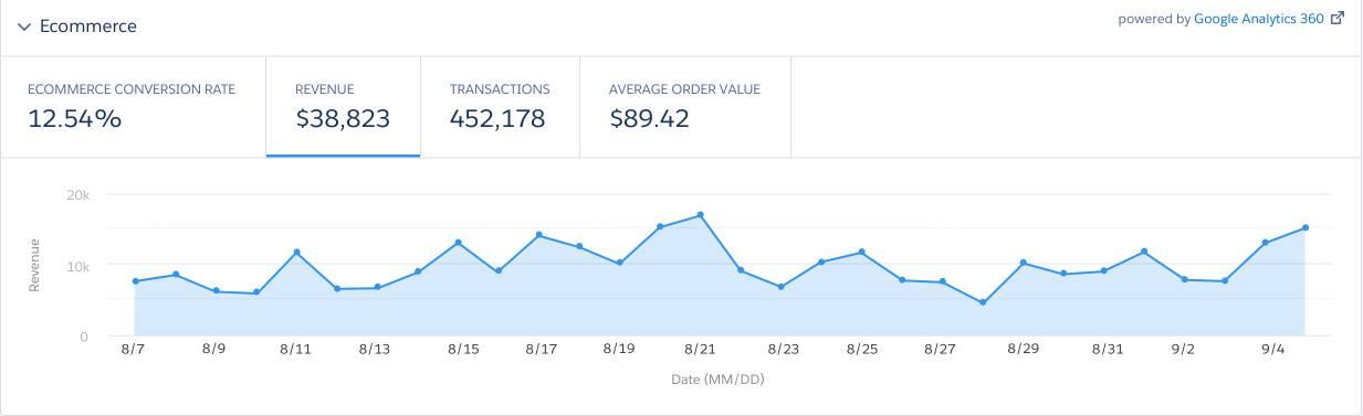Google Analytics 360 screen showing NTO ecommerce statistics