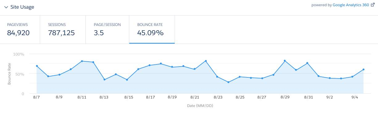 Google Analytics 360 screen showing NTO site usage statistics