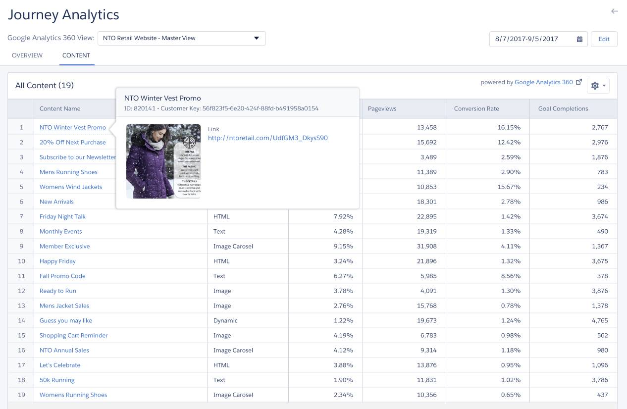 Google Analytics 360 screen showing content performance from a journey