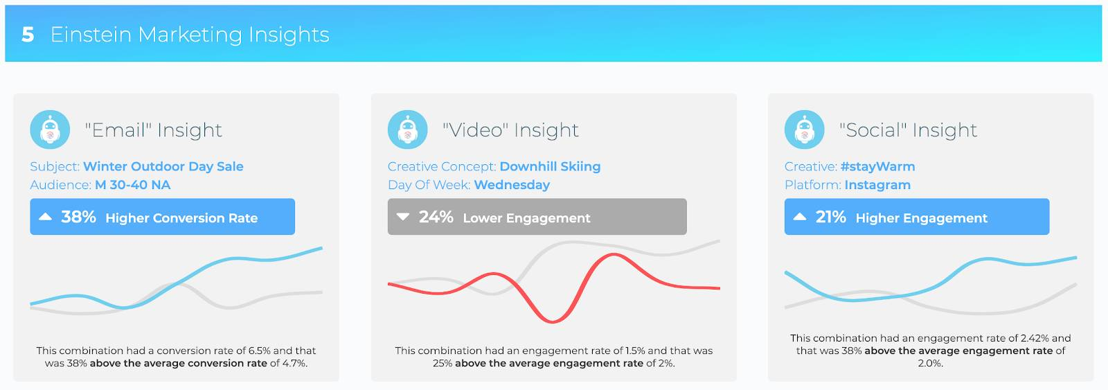 Einstein Marketing Insights Dashboard in Datorama showing insights for email, video, and social.
