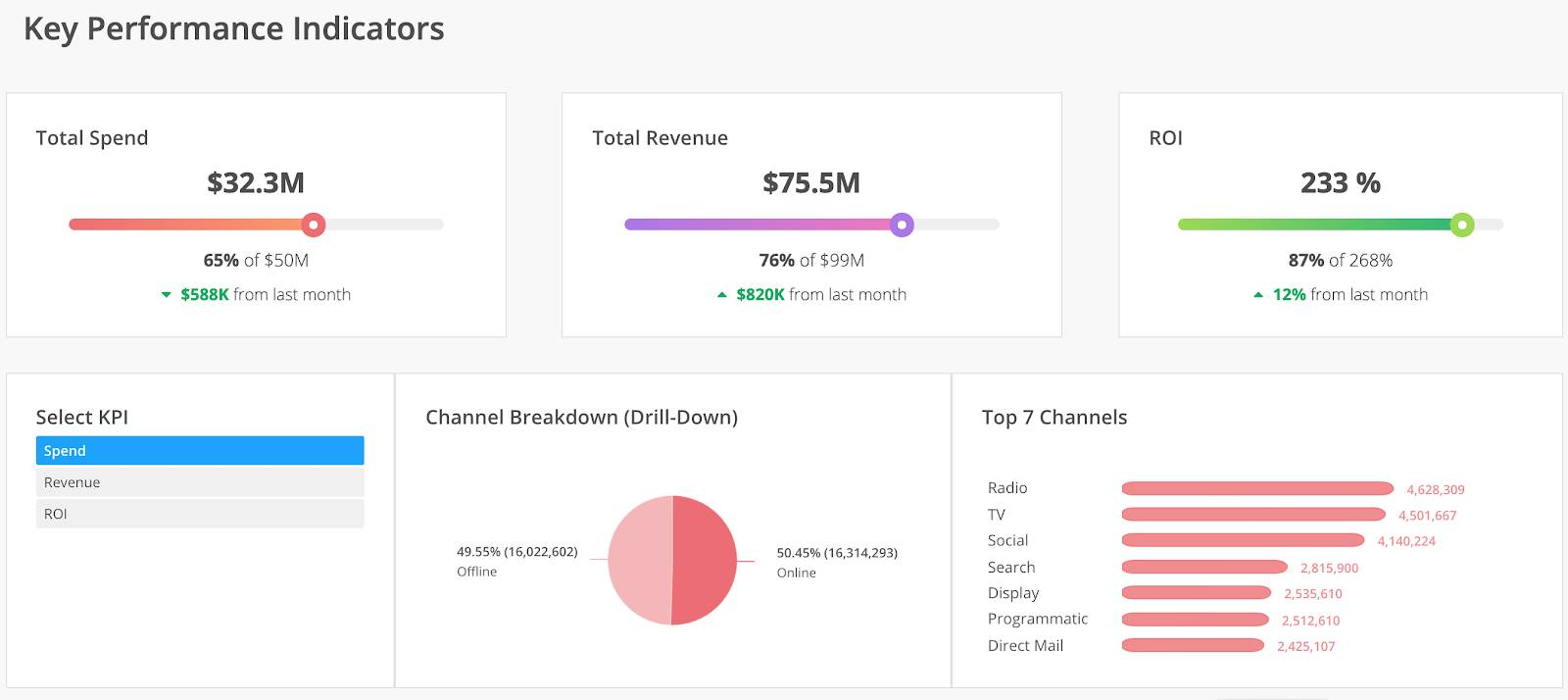 Sample Data Canvas from Datorama showing total spend, revenue, ROI, and channel breakdown.