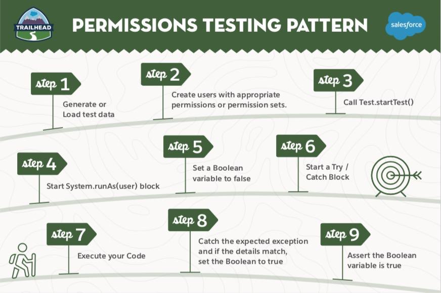 Permissions testing Pattern
