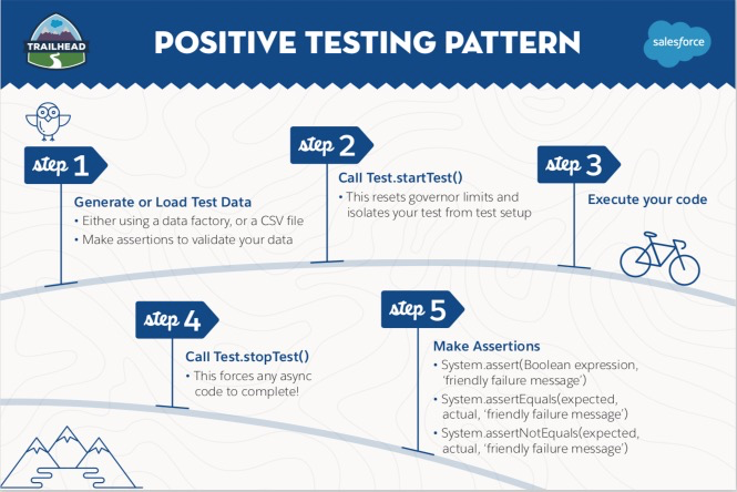 Positive testing pattern
