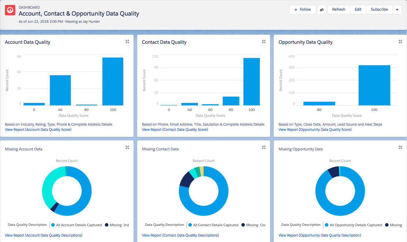 Data Quality Dashboard from AppExchange with sample metrics