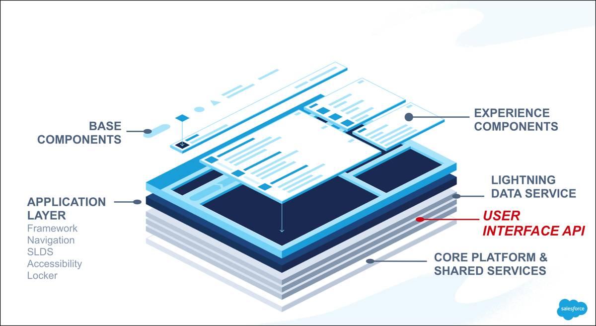 Salesforce プラットフォームのレイヤ。UI API の上には Lightning データサービスがあり、さらにその上には Lightning コンポーネントがあります。
