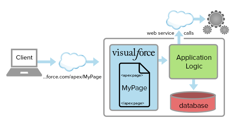 Visualforce 要求処理の概要