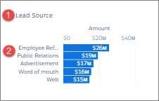 Execs Only のリードソースウィジェット。元の表示ラベル (1) ([リードソース]) と、項目値 (2) ([Employee ref (従業員の紹介)]、[Public Relations (広報)] など) が示されています。