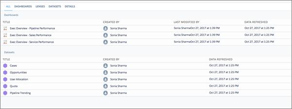 Execs Only アプリケーションのダッシュボードとデータセットリスト