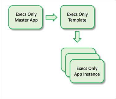One Analytics template can create many instances of the same app