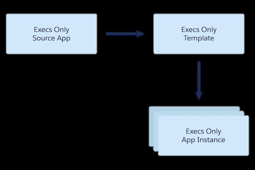 Tableau CRM アプリケーションの構造