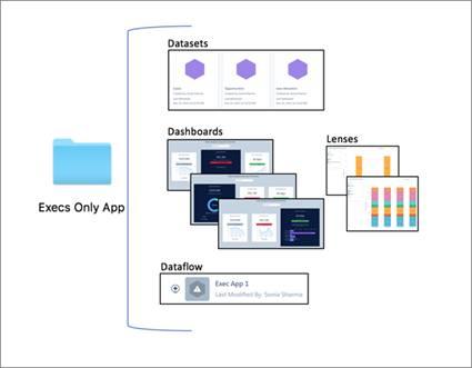 Analytics アプリケーションの構成要素