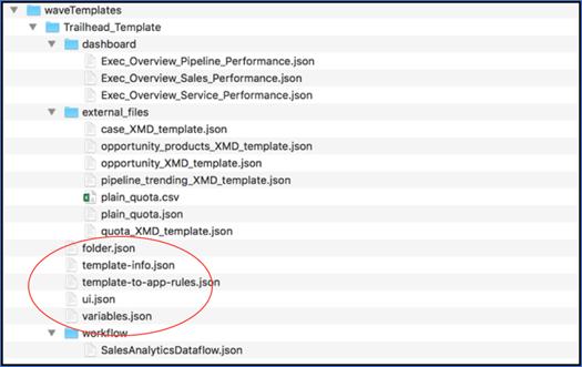 Tableau CRM テンプレートファイルディレクトリ