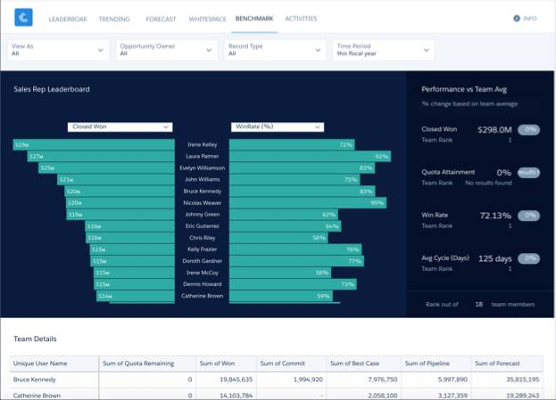 Team Benchmark dashboard with Time Period menu