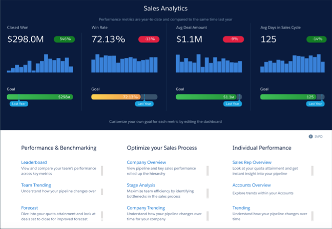 Sales Wave Home dashboard