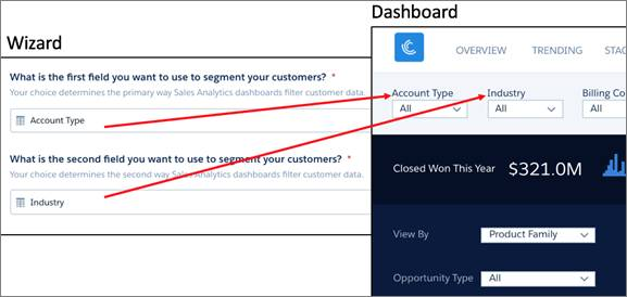 How wizard answers impact dashboards