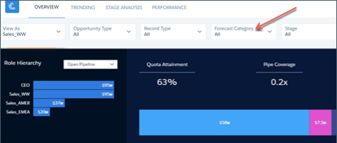 Manager Overview forecast Forecast Category filter